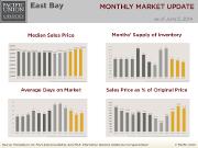 MonthlyMarketUpdate_May14_EastBay