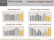 MonthlyMarketUpdate_May14_Marin