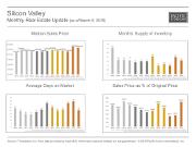 MonthlyMarketUpdate_Feb15_Silicon Valley