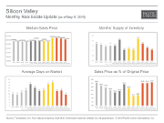 MonthlyMarketUpdate_Apr15_Silicon Valley