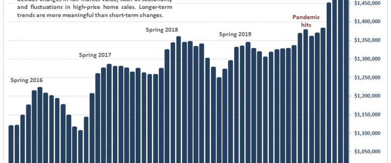 Diablo Valley Real Estate December 2020 Report