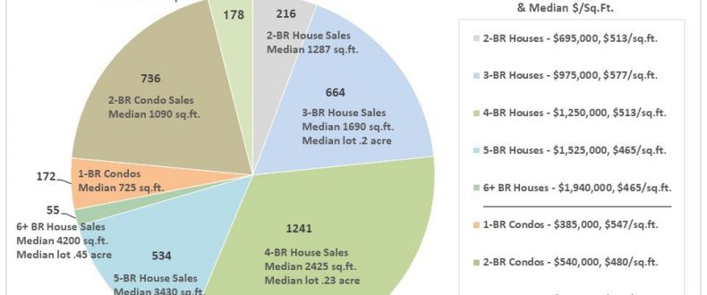 Diablo Valley Real Estate March 2020 Report