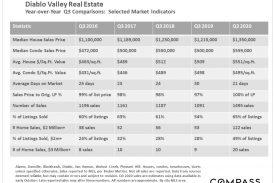 Diablo Valley Real Estate October 2020 Report