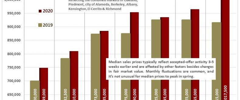 Oakland Berkeley Inner East Bay Real Estate August 2020