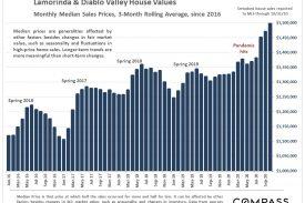 Lamorinda Real Estate Market Trends November 2020 Report