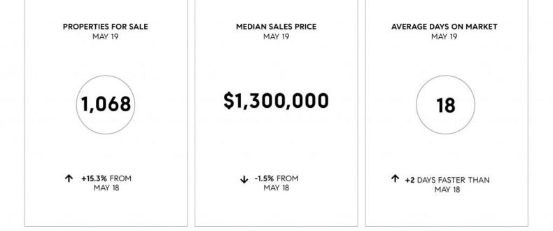 Compass May 2019 Bay Area Real Estate Update