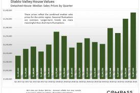 Diablo Valley Real Estate As 2021 Begins