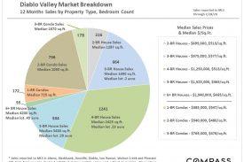 Diablo Valley Real Estate March 2020 Report