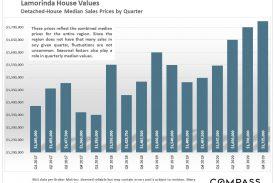 Lamorinda Real Estate 2021 Market Begins