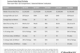 Lamorinda Real Estate October 2020 Report
