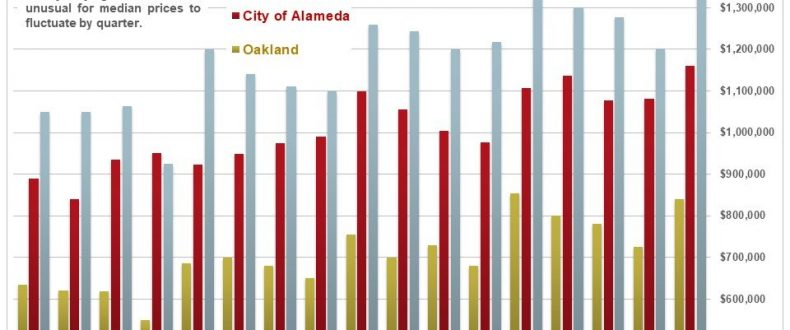 Oakland Berkeley Piedmont Q2 Report Compass
