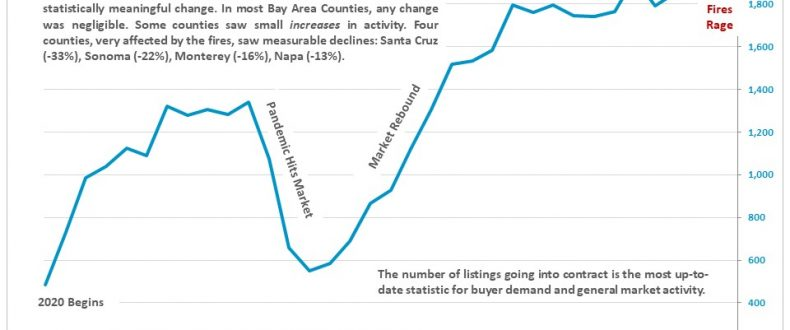 Diablo Valley Real Estate September 2020 Report